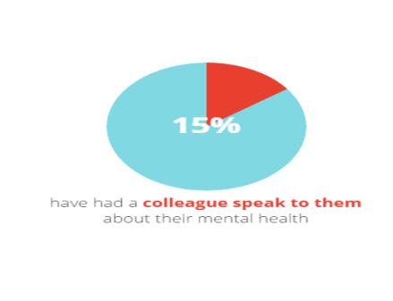 15_per_cent_colleague_mental_health