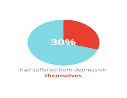 30_per_cent_suffered_depression