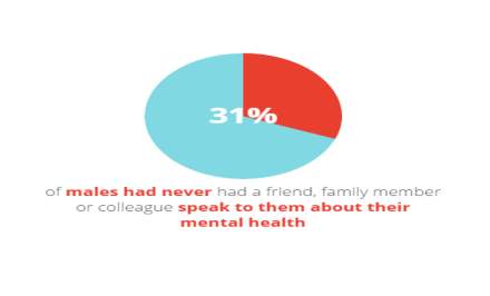 31_per_cent_males_never_speak_mental_health