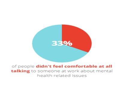 33_per_cent_dont_feel_comfortable_talking
