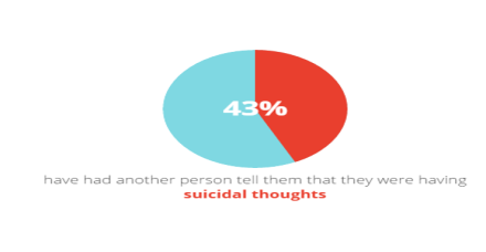 43_per_cent_suicidal_thoughts
