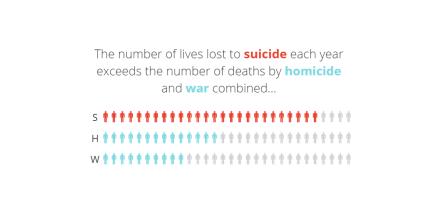 suicide_homicide_war